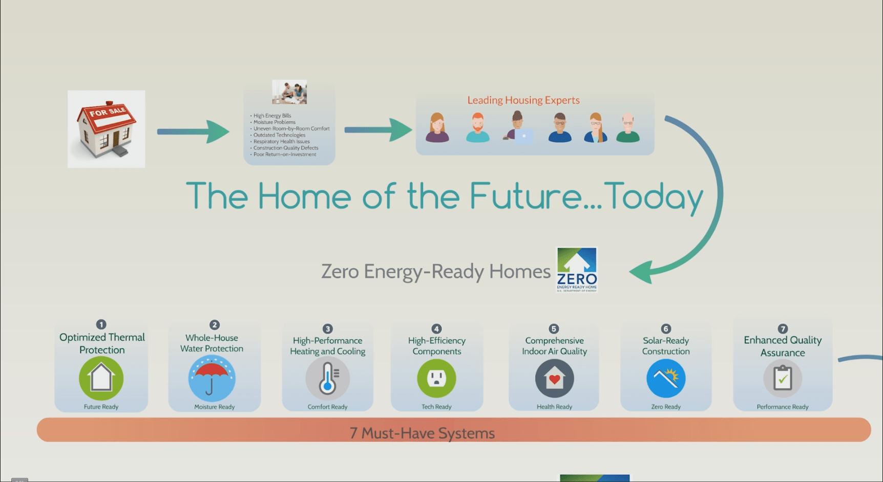 ZERO ENERGY HOMES - Fiore Construction
